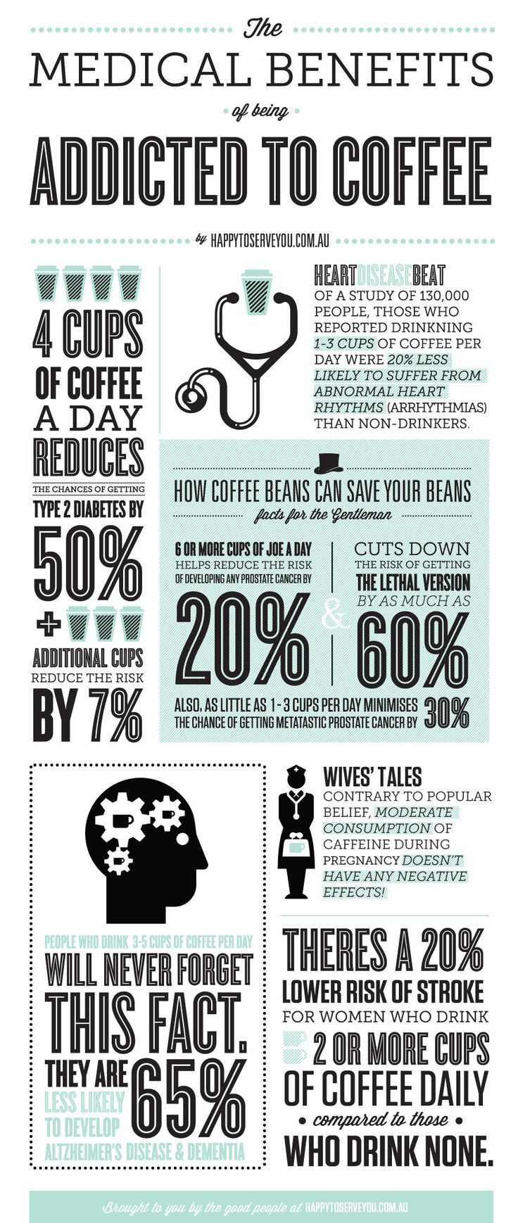 "Happy to Serve You - ""Addicted to Coffee"" Infographic"