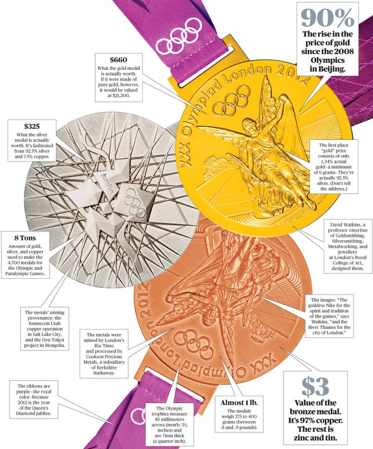 Heavy Medal: Olympic Gold, Silver, and Bronze - Businessweek | Everything you need to know about the 2012 medals!