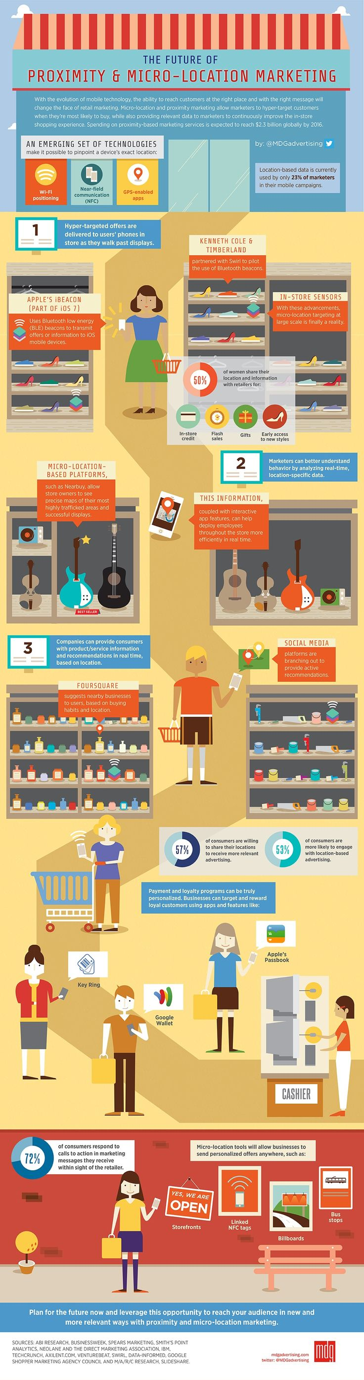 THE FUTURE OF PROXIMITY AND MICRO-LOCATION MARKETING [INFOGRAPHIC]