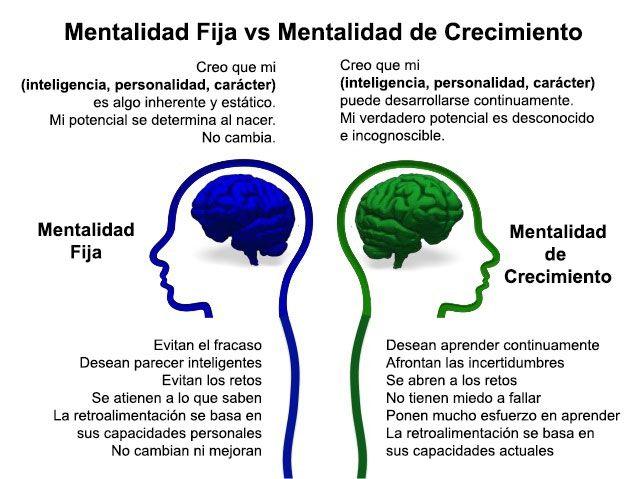 Mentalidad fija vs mentalidad de crecimiento: dos mentalidades básicas que dan forma a nuestras vidas