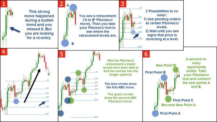 How To Use Fibonacci And Fibonacci Extensions Tradeciety Trading