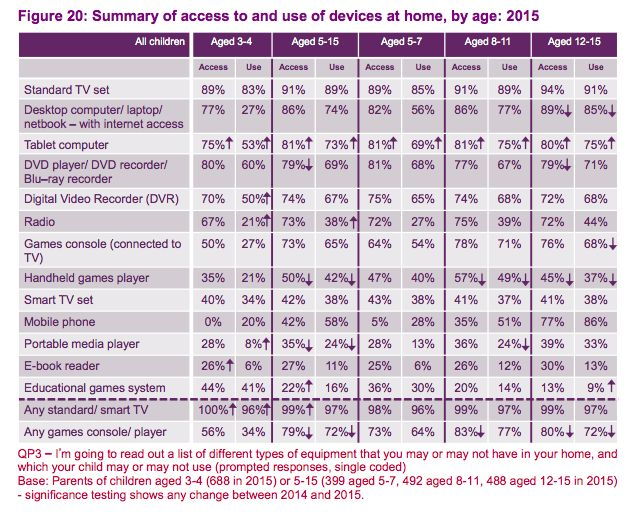Summary of access to and use of devices at home, by age: 2015