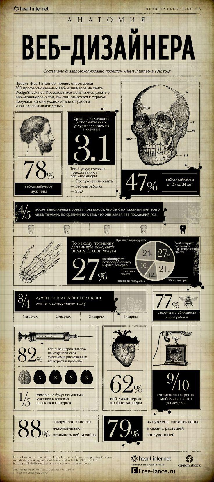 Проект «Heart Internet» провел опрос среди 500 профессиональных веб-дизайнеров.  Исследователи попытались узнать у веб-дизайнеров о том, как они относятся к отрасли, получают ли они удовольствие от работы и как зарабатывают деньги. Полученные данные превратились в большую и красивую инфографику, которую перевел Free-lance.ru.#инфографика
