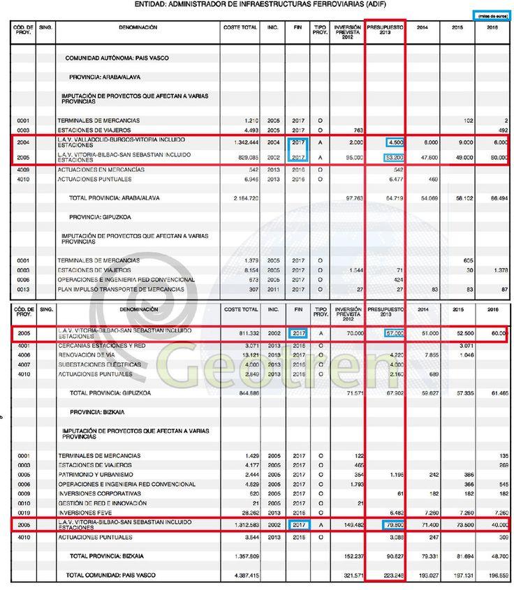 Presupuestos Generales del Estado de España para 2013 y la Alta Velocidad: Desglose por Corredor | Geotren