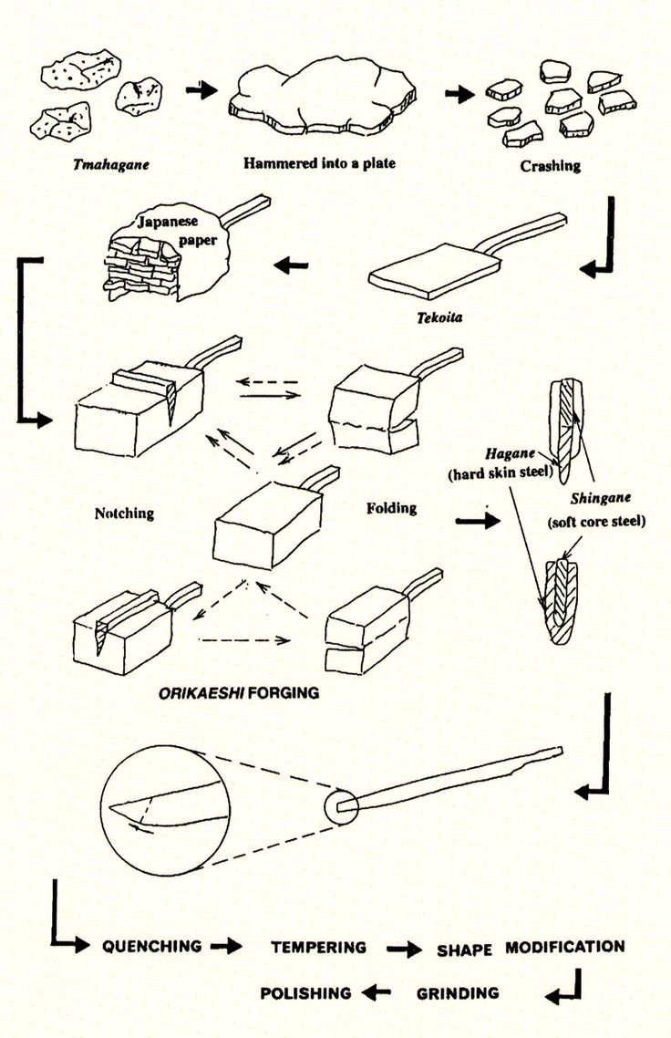 Instruction of making a sword blade. A good example. I