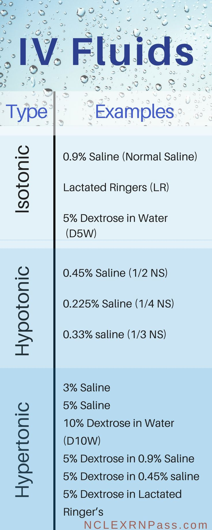 isotonic - most close to blood in composition chemically