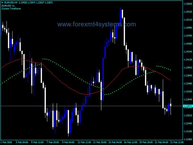 Forex Ma Parabolic Alert V2 Indicator