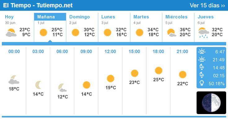 El tiempo en Madrid - 15 Días