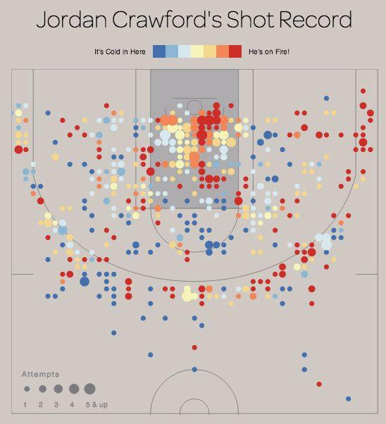 Hot Shot Charts: Data-Based Insights of Past NBA Basketball Games