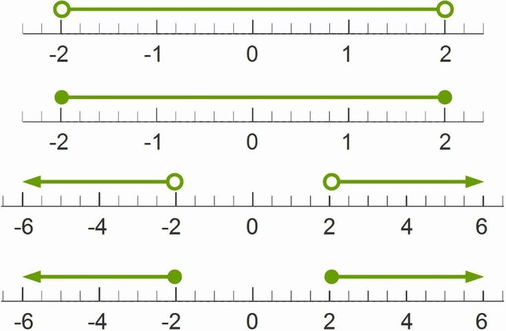 Graphing absolute value equations worksheet awesome