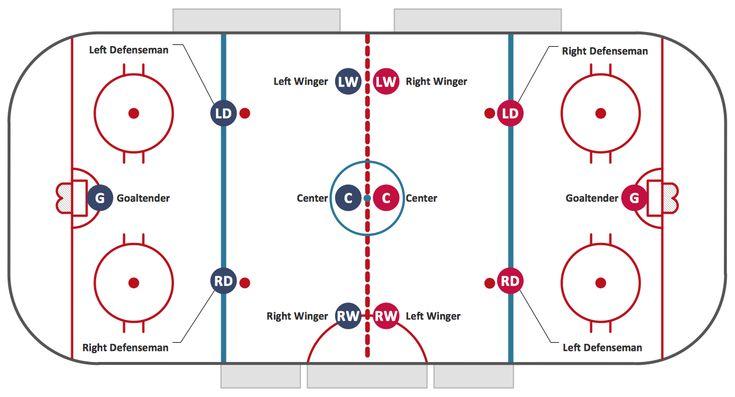 Ice hockey positions   Sport — Ice Hockey   Pinterest   Ice hockey ...