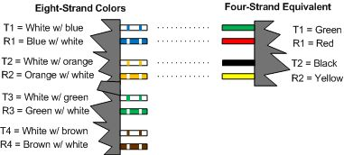 Diagram showing color convention for eight-strand phone