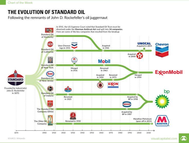 Chart: The Evolution of Standard Oil