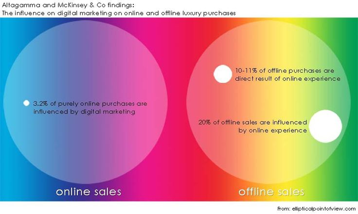 #digital #marketing on #online and #offline #luxury #purchases #mckinsey #altagamma #2012 #MaFash #Bocconi #SDABocconi #MOOC #M5