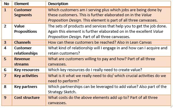 Mejores 79 imágenes de Business Model en Pinterest | Planificación ...