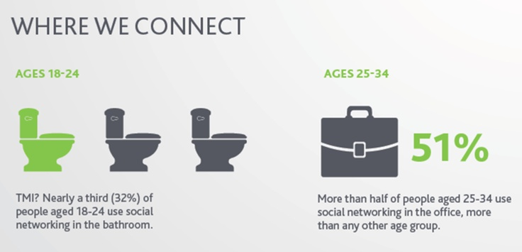 Nearly a third of people aged 18-24 use social networking in the bathroom.