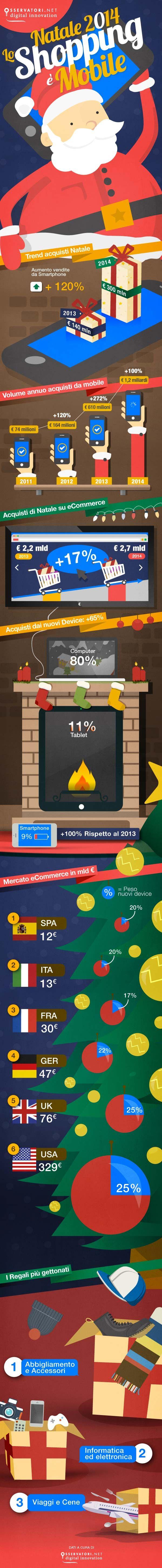 #Natale2014, i regali si acquistano via #Mobile - #Infografica