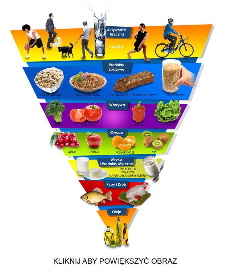 Jak żyć i jeść zdrowo