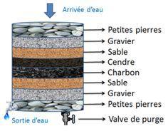 Fabrication d'un filtre à charbon