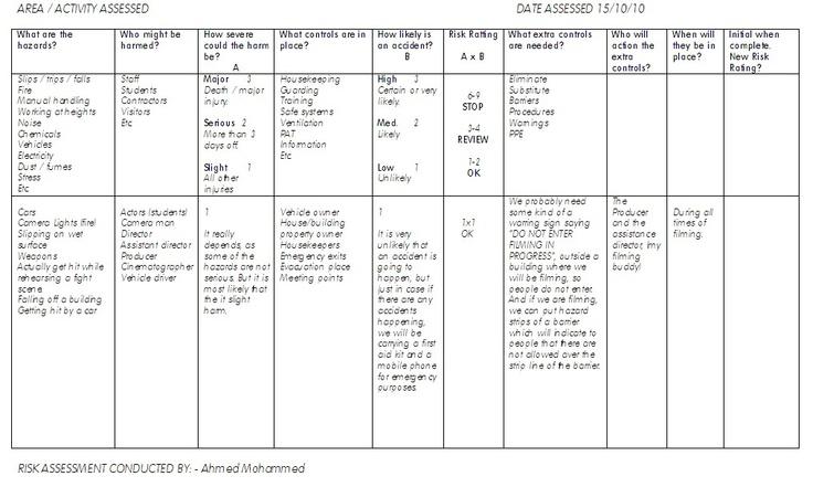 Example of a Location Risk Assessment sheet – Risk Assessment Worksheet