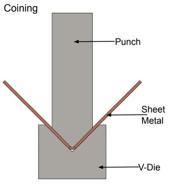 Coining In Sheet Metal In 2020 Metal Bending Sheet Metal Sheet Metal Work