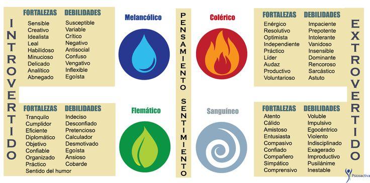 Estos son los cuatro temperamentos y sus humores predominantes según Hipócrates: Optimista. Flemático. Colérico. Melancólico.