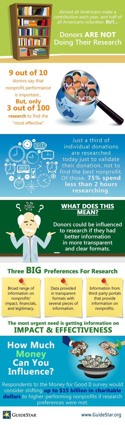 Donors...do your research.Fundraisers Infographic, Fundrai Basic, Nonprofit Infographic, Nonprofit Carnivals, Nonprofit Resources, Donor Perceiving, Fundrai Ideas, Creative Fundrai, Non Profit Infographic