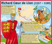 Richard Cœur de Lion (1157 - 1199) - Le Petit Quotidien, le seul site d'information quotidienne pour les 6 - 10 ans !