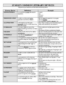 A reference sheet for the 15 most common literary devices. Includes definition and example for each device. Devices include onomatopoeia, personification, alliteration, symbolism, paradox, hyperbole, simile, metaphor, allusion, imagery, idiom, oxymoron, euphemism, cliche, and pun.