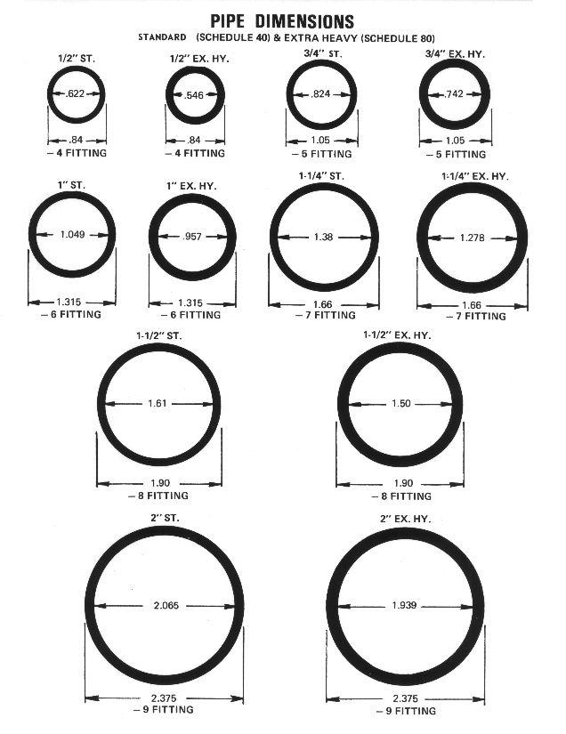 Dimension de tuberías