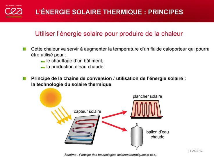 Connu L'énergie solaire thermique : installation chez le particulier  AP67