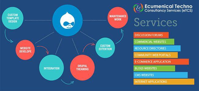 Drupal Website Drupal Website Design Custom Website