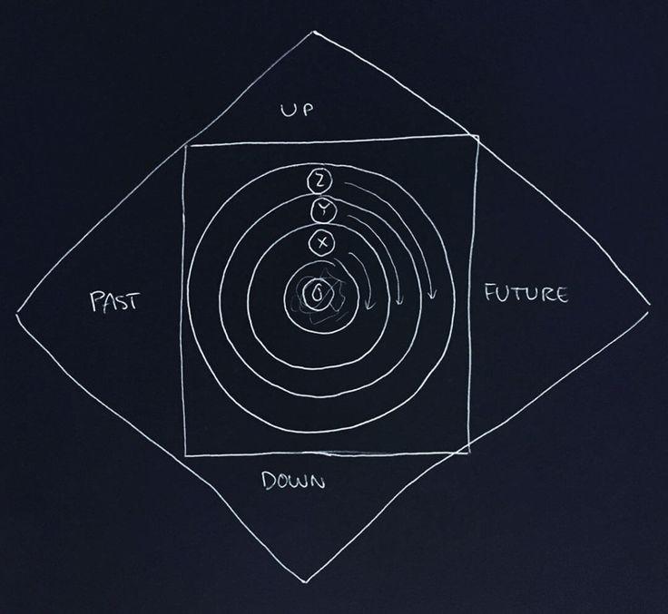 cybernetic theory basic geometry