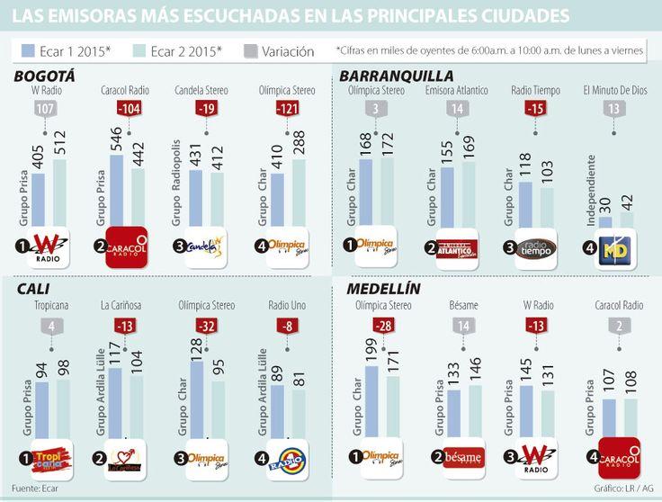Emisoras Olímpica, La W y Caracol Radio en sintonía con las regiones del país
