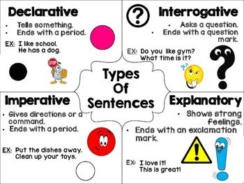 Use this poster as a supplement to your unit on different kinds of sentences.  The poster includes descriptions and a picture of the punctuation for:-Declarative Sentence-Explanatory Sentence-Interrogative Sentence-Imperative SentenceUse this to keep in student folders or notebooks.