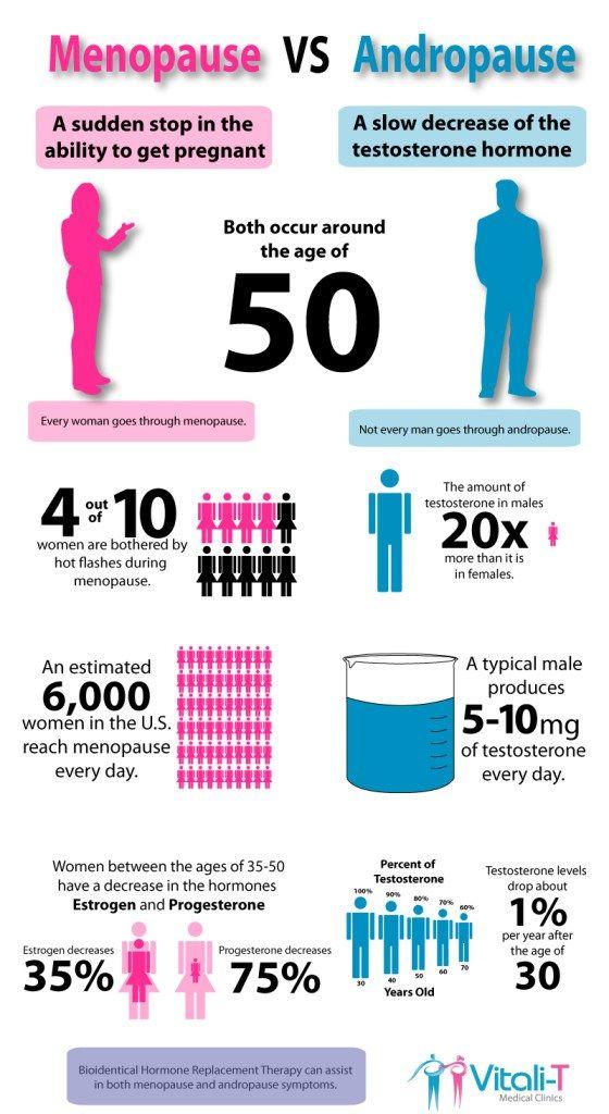 steroids estrogen too low