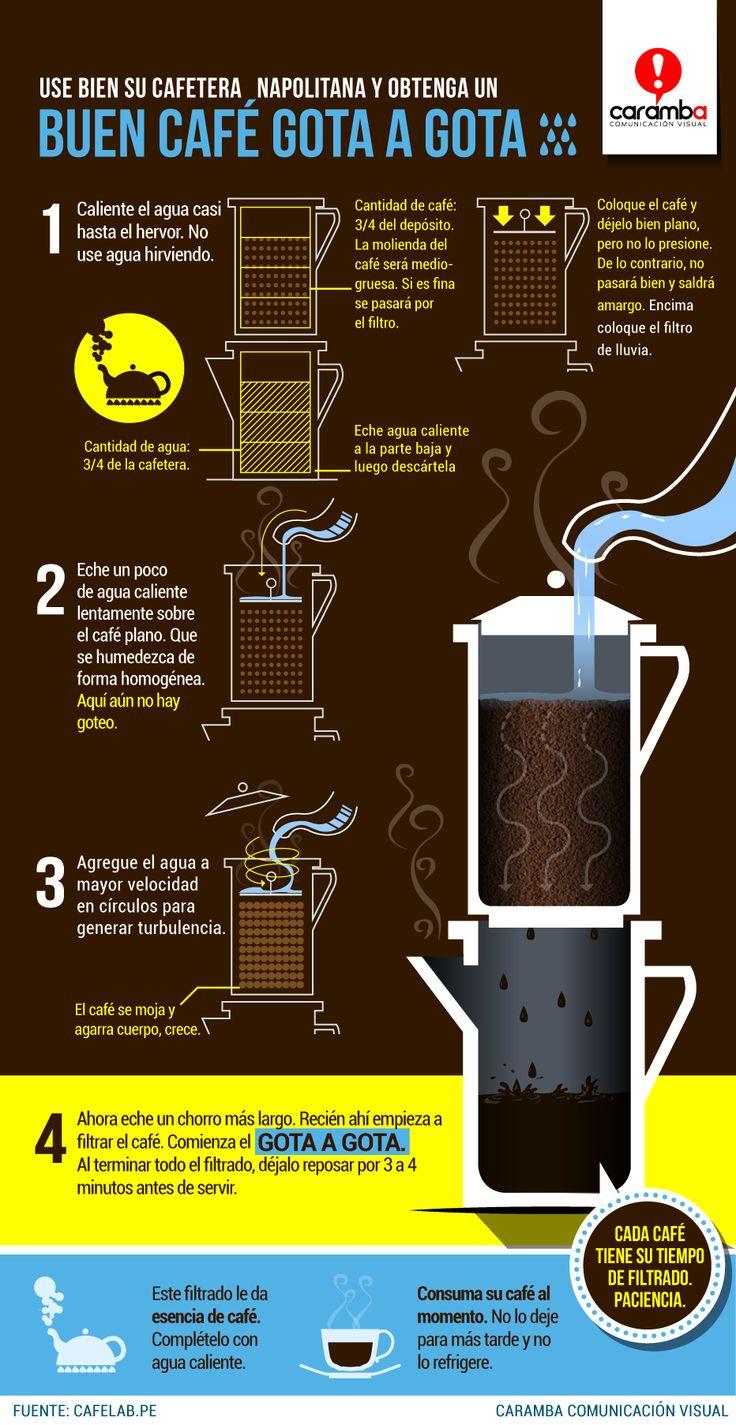 FELIZ DÍA DEL CAFÉ PERUANO Tomar un buen café no solo depende del insumo sino también de la técnica. Aprenda a filtrar bien su café. Míranos en Caramba Comunicación Visual
