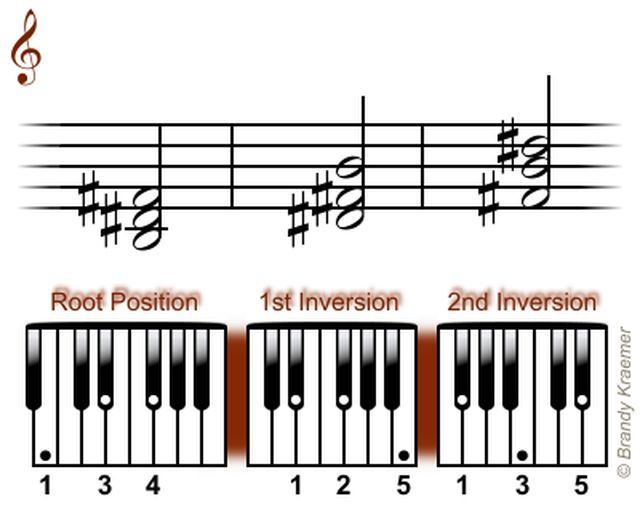 Acordes tríadas mayores para piano: Tríadas para piano en B mayor
