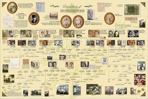 Amazing poster created using Ancestry's MyCanvas program! #FamilyHistory