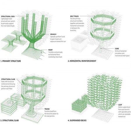 "Urban SkyFarm - ""висячие сады"" посреди мегаполиса"