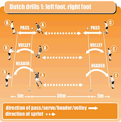 Use this basic soccer drill to coach passing and receiv... 1