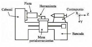 Alberto Tecnología