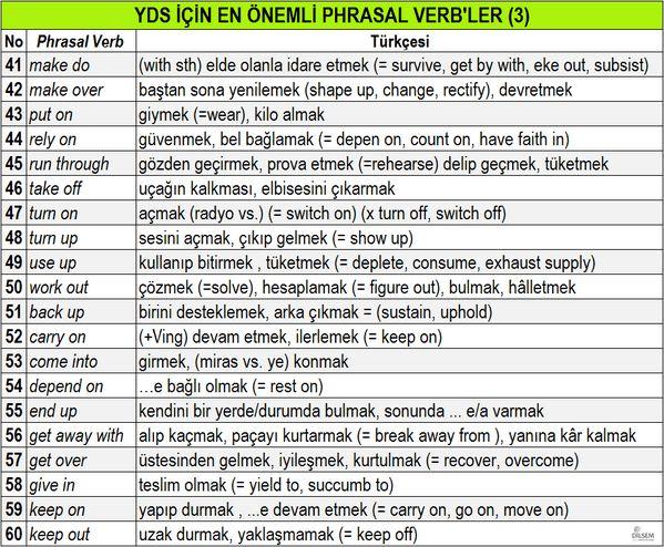 YDS için EN ÖNEMLİ 80 Phrasal Verb, Türkçeleri, eş ve zıt anlamlı karşılıkları-3 (3)