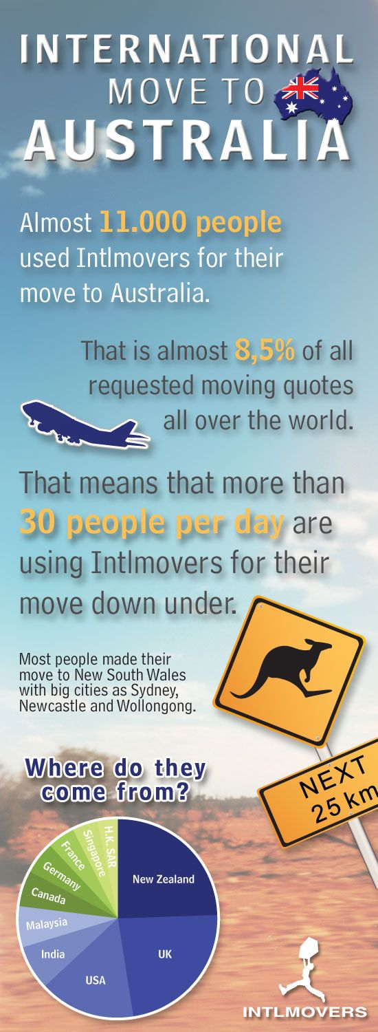 Moving to Australia? Make your move to Australia with http://www.intlmovers.com