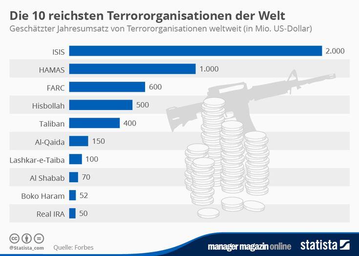 Infografik: Die 10 reichsten Terrororganisationen der Welt | Statista
