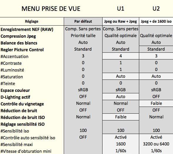 paramétrages menu prise de vue D7000