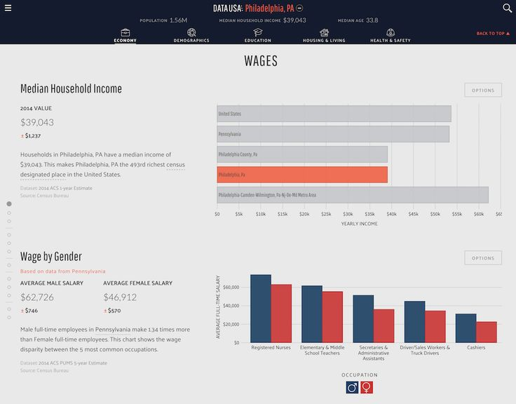 Data USA makes government data easier to explore