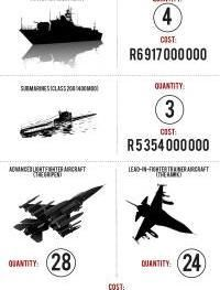 Download our infographic which gives details of the sums of money spent up front on military equipment.
