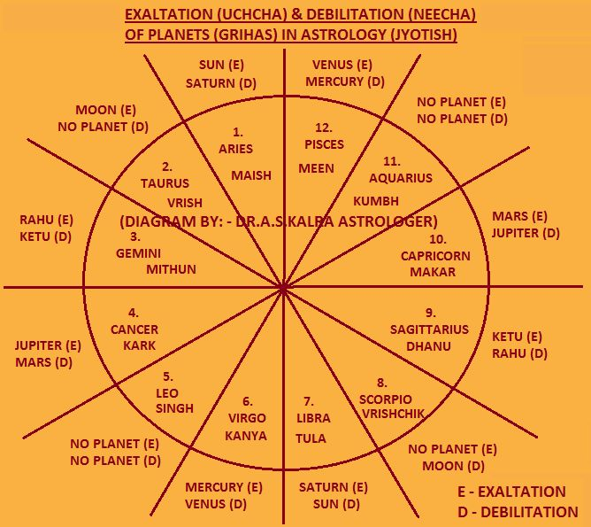 Exaltation of Planets in Astrology, Exaltation of Planets in Vedic ...