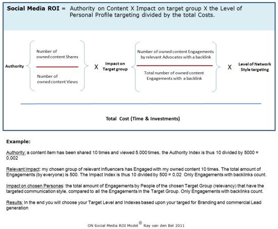 ROI in Social Media algoritm